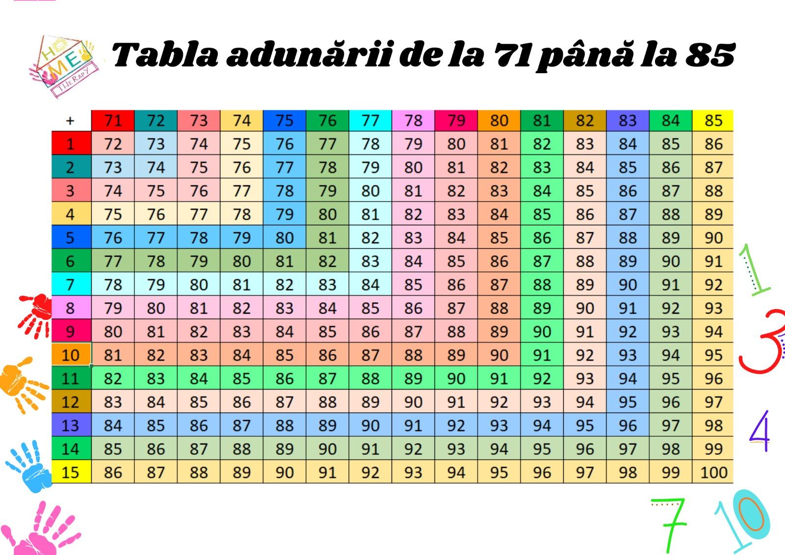 Tabla adunarii de la 71 pana la 85